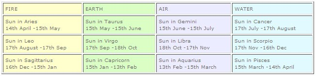 Pictures of Vedic Astrology Signs - #rock-cafe